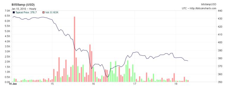 Hearn's Impact on Bitcoin Price