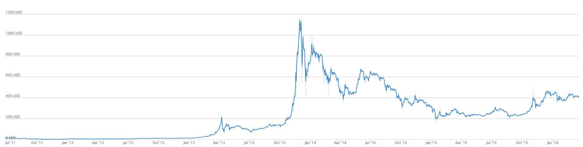 Bitcoin Value USD