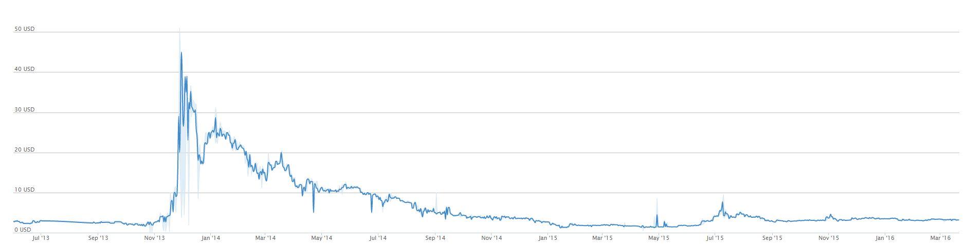 Litecoin Value USD