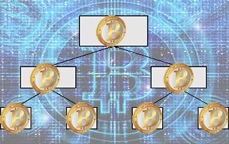 Bitcoin Segregated Witness