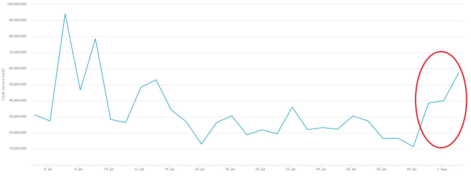 Bitcoin Transactions After Bitfinex Hack