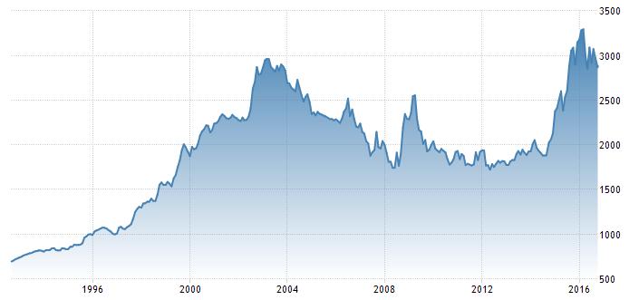 USD Colombian Peso Chart