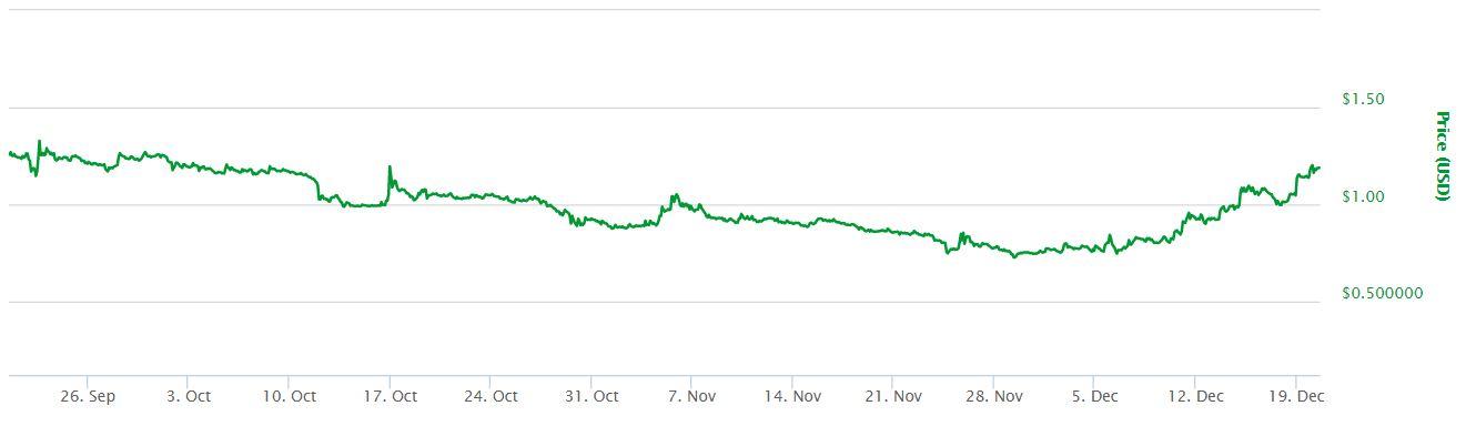 ETC USD 3 Month Chart