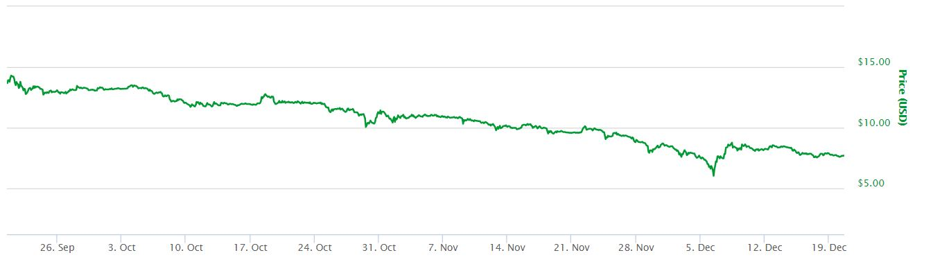 ETH USD 3 Month Chart