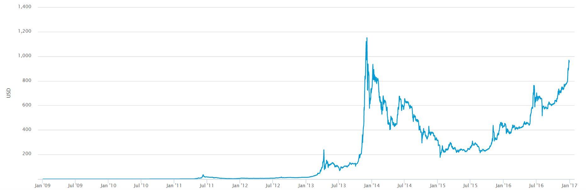 All Time Bitcoin US Dollar Chart