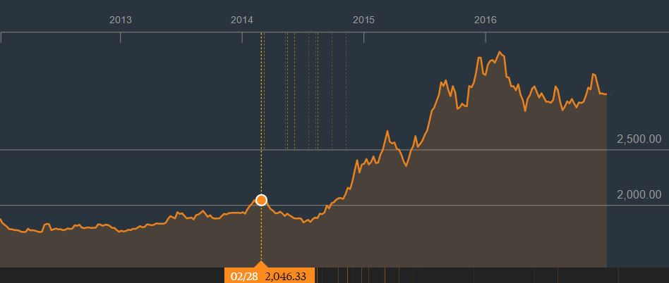USD COP 5 Year Chart