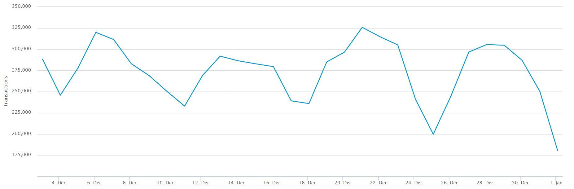 30 Day Bitcoin Transaction Volume Chart