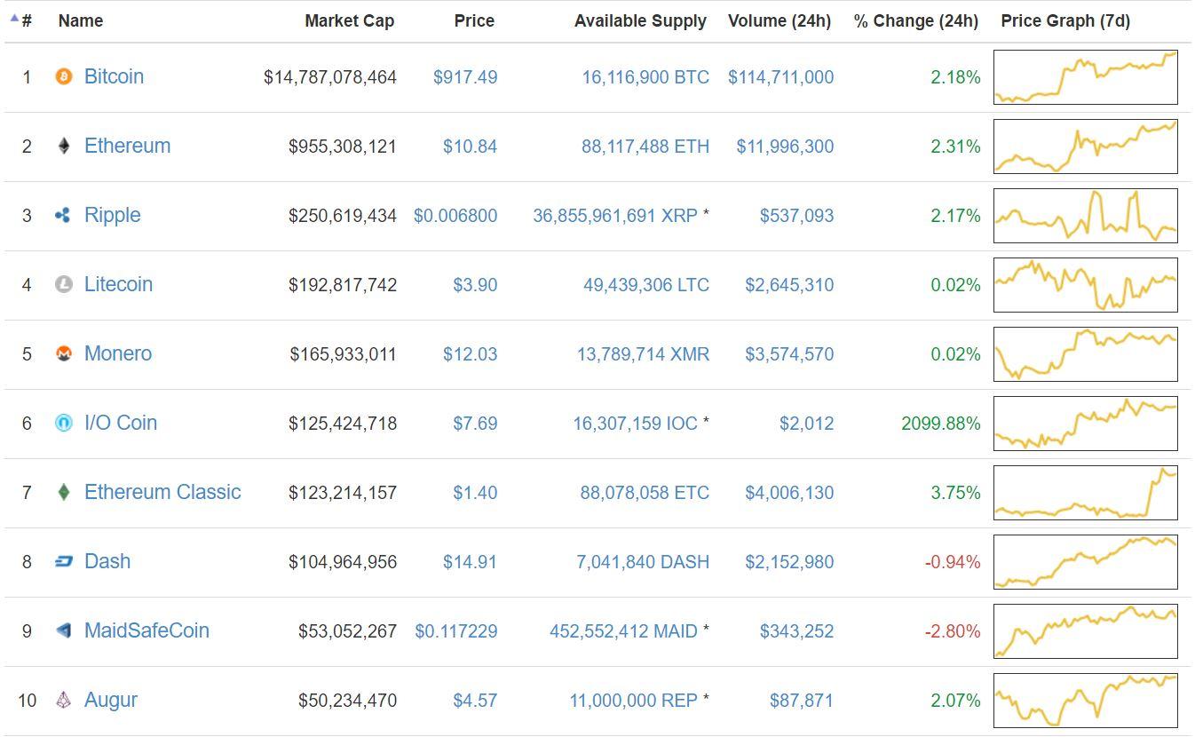 I/O Coin Price Peaks