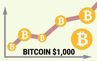 Bitcoin Surpasses $1000 Dollars