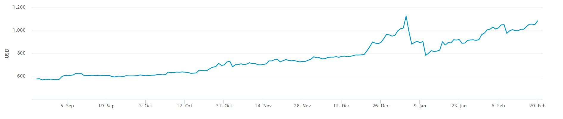 Bitcoin Prices Over The Last 180 Days