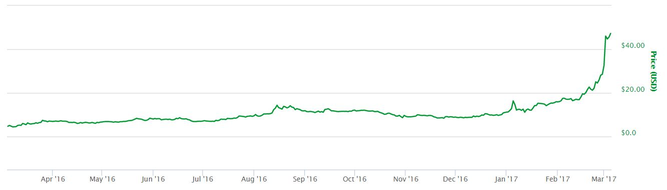 One Year Dash Price Chart
