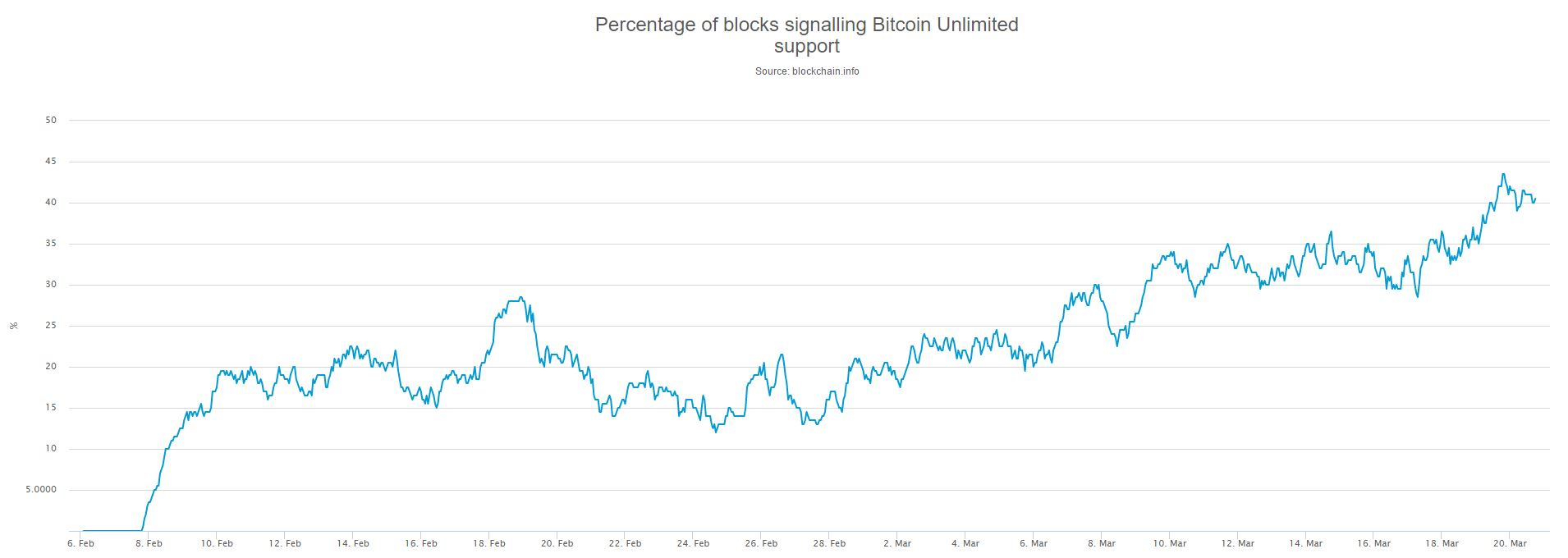 Blocks Signalling Bitcoin Unlimited
