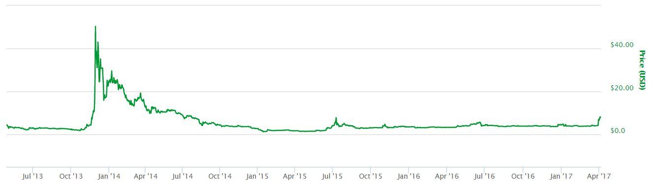 Litecoin Price Stability
