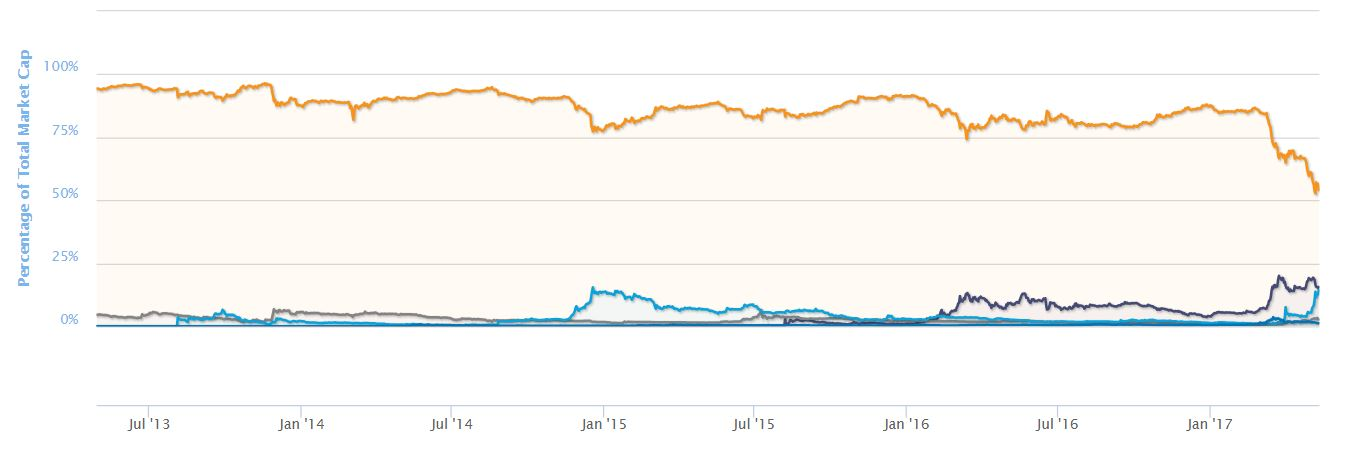 Bitcoin Dominance Wanes As Cryptocurrency Golden Age Dawns