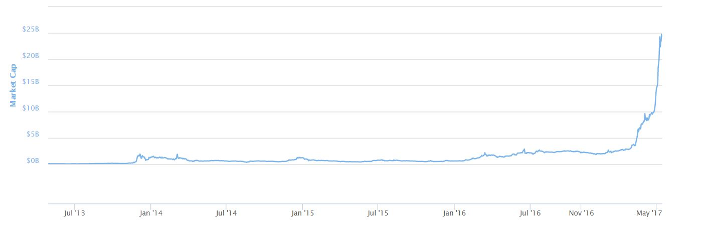 The Cryptocurrency Golden Age By Market Cap