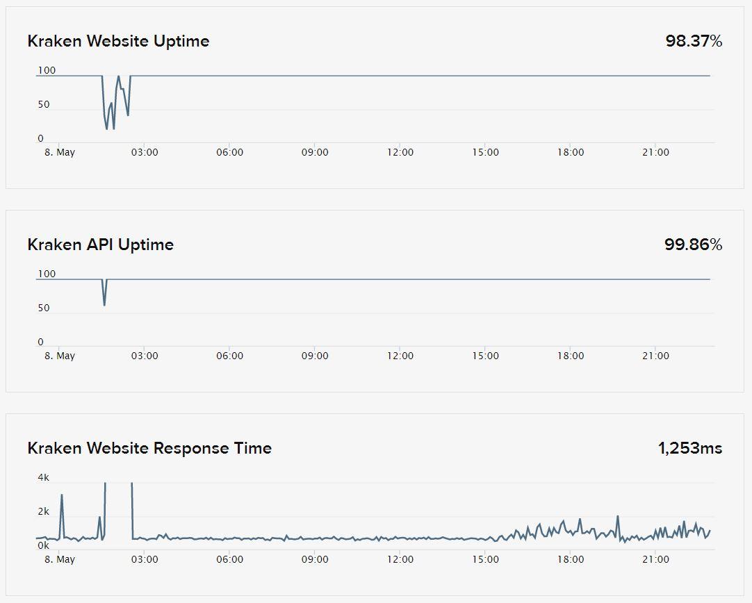 Kraken Status Tracker After DDoS Attack