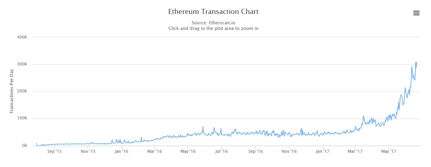 All Time Ethereum Transactions Chart