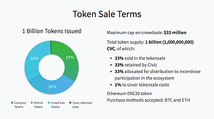 civic token sale terms