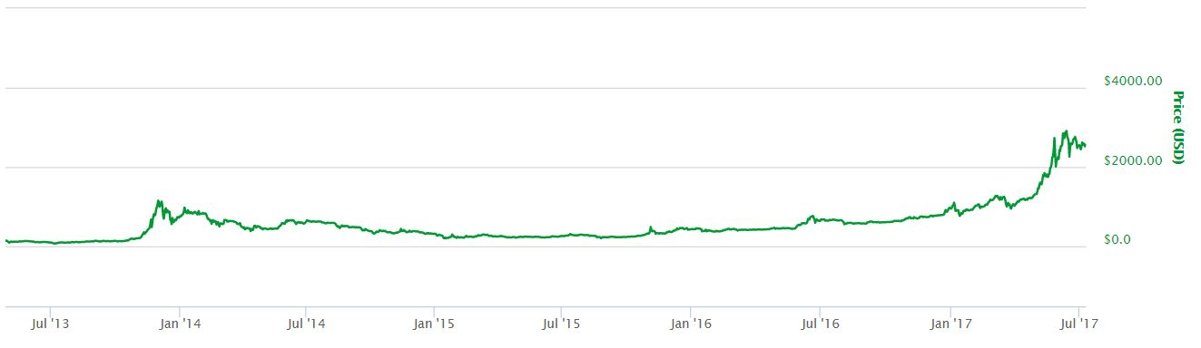 Bitcoin All-Time Price Chart