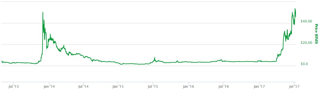 Litecoin All-Time Price Chart
