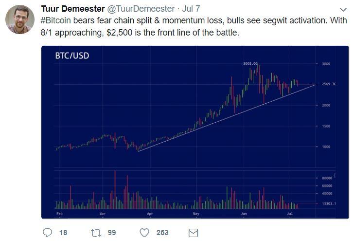 Tuur Demeester Tweet On Bitcoin Bulls vs Bitcoin Bears