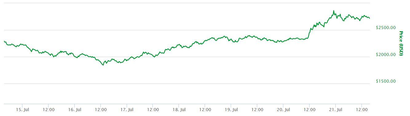 Bitcoin Prices Following BIP91