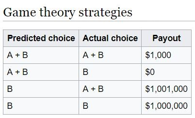 Newcomb's Paradox Strategies And Payouts