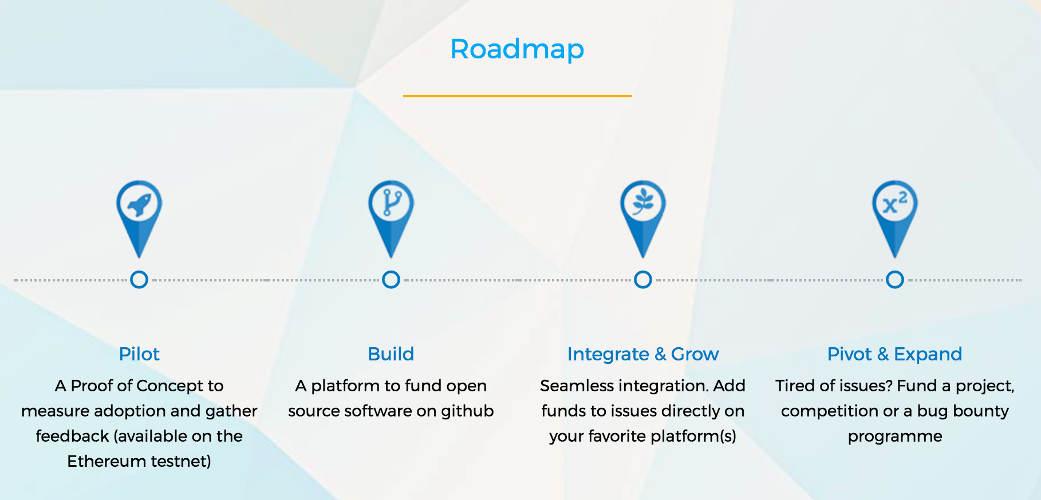 fund request ico roadmap