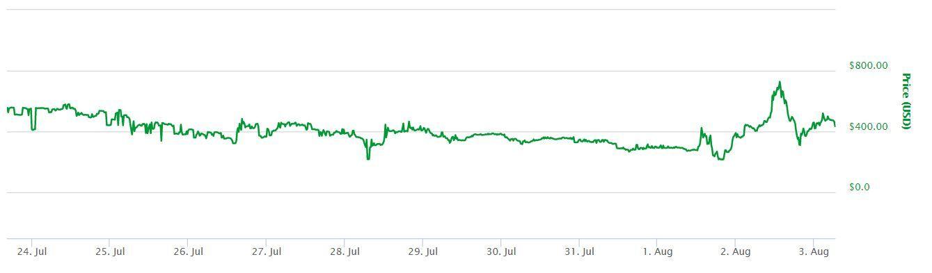 free bitcoin after bitcoin cash fork