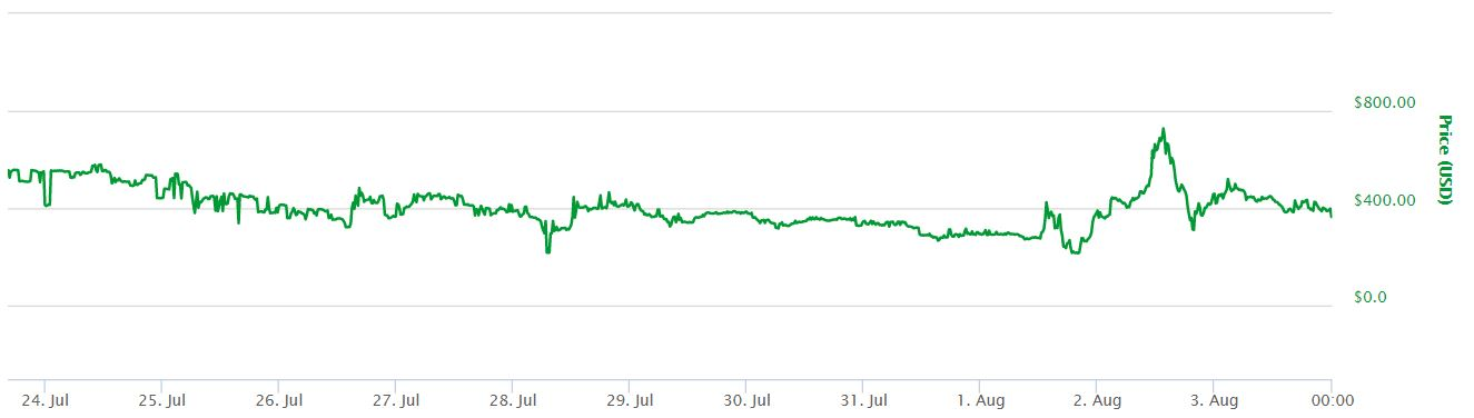 Bitcoin Cash Crash Chart
