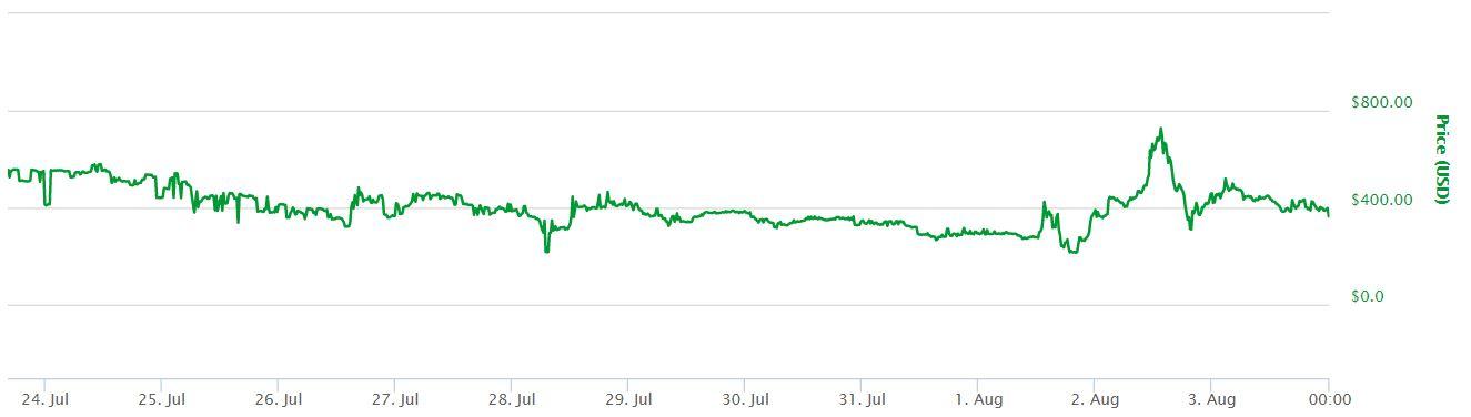Bitcoin Cash Crash Chart