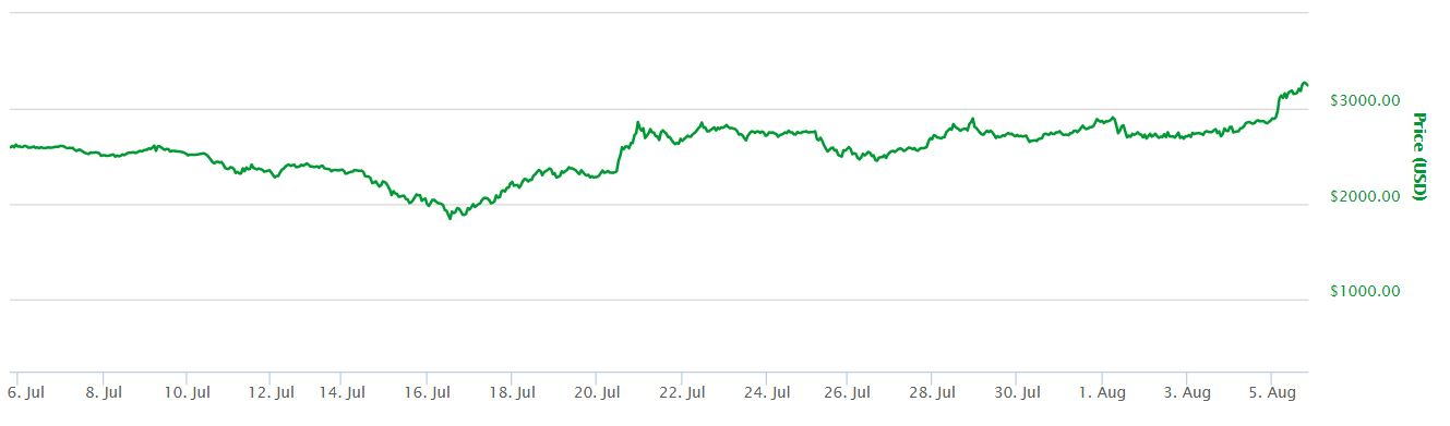 Bitcoin Above $3,000 USD For The First Time