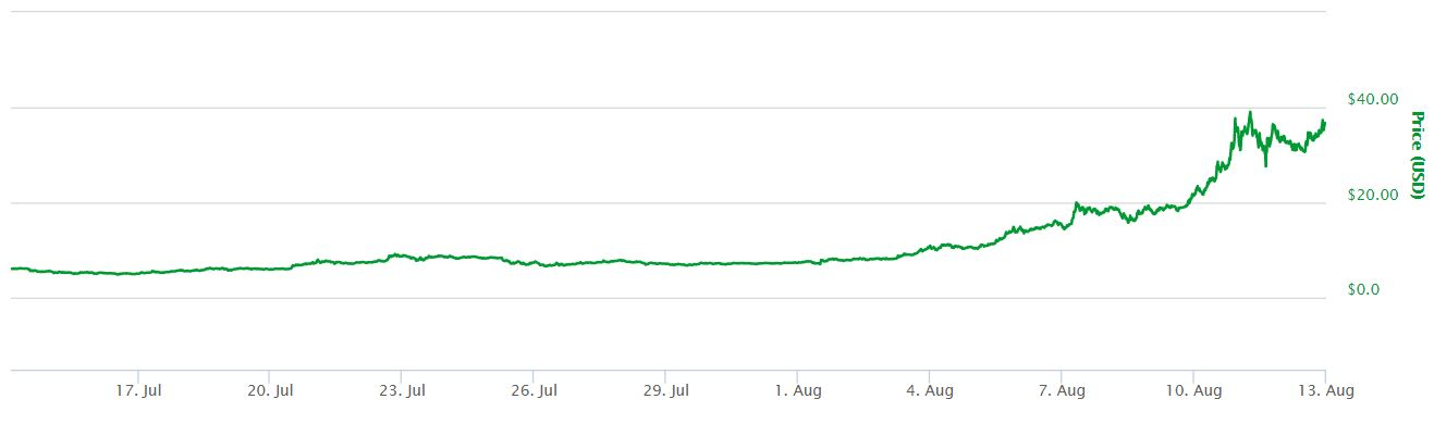 NEO 1 Month Price Chart