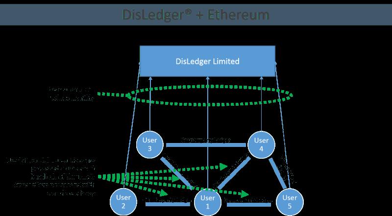 Disledger Ethereum ICO