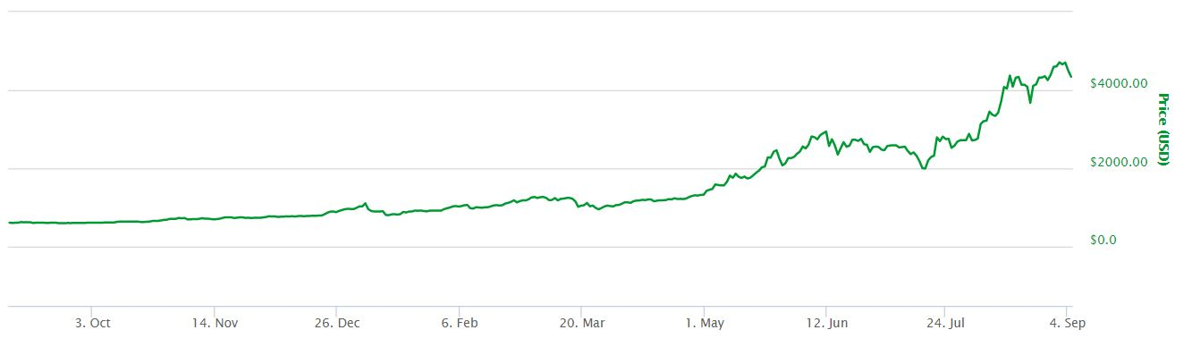 1 Year Bitcoin Price Chart