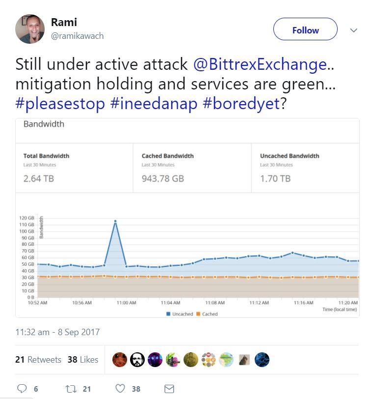 Bittrex DDoS