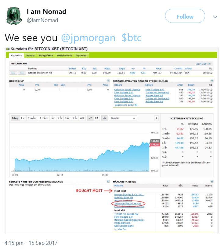 JP Morgan Buys Bitcoin
