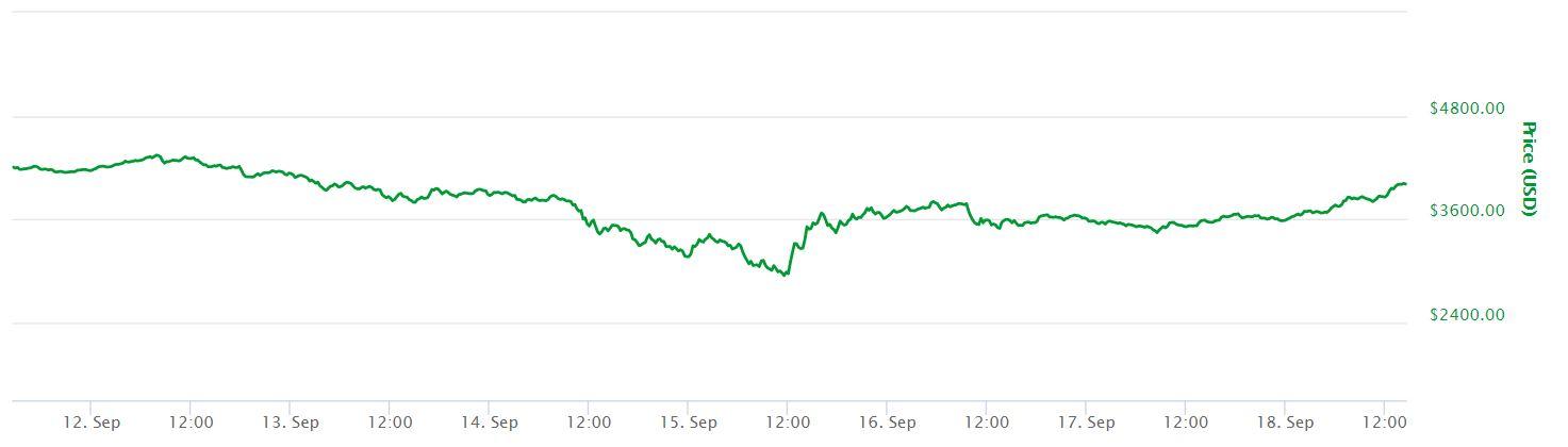 7 Day Bitcoin Price Chart