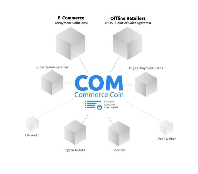 commerce coin ico information