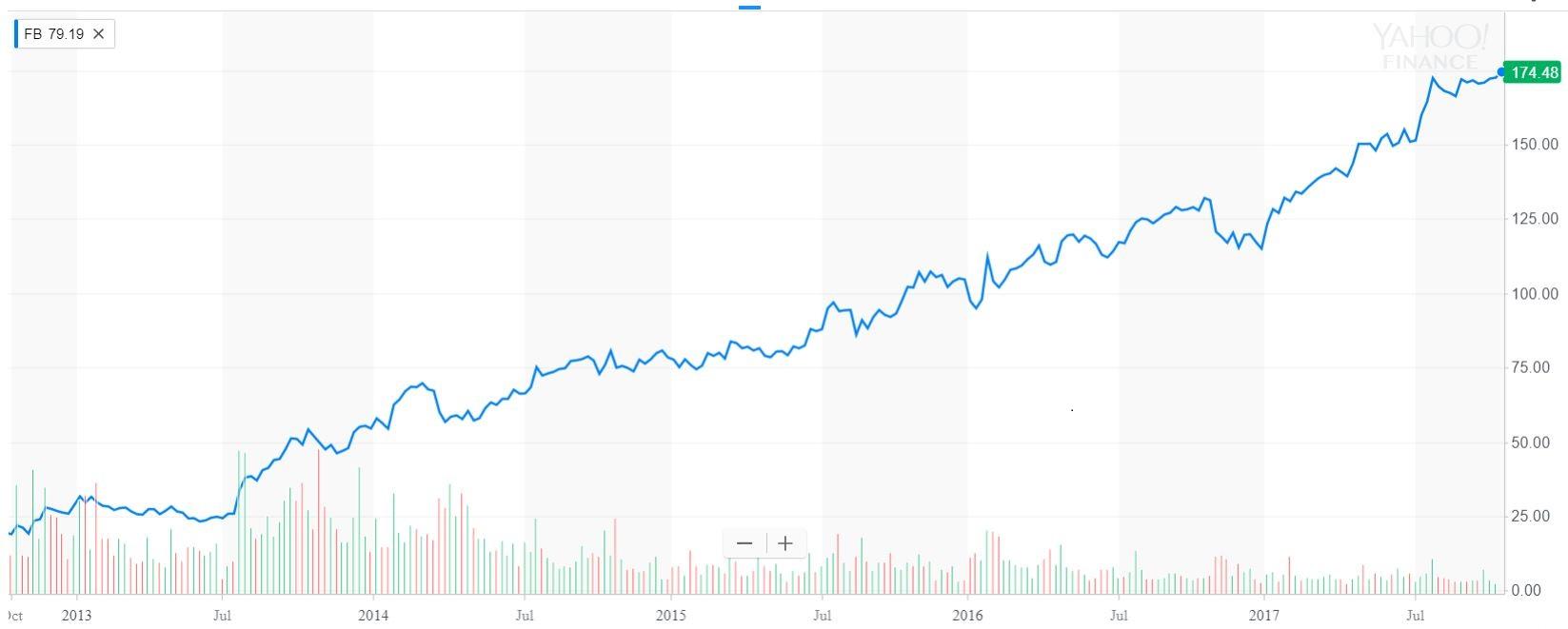 Facebook 5 Year Chart