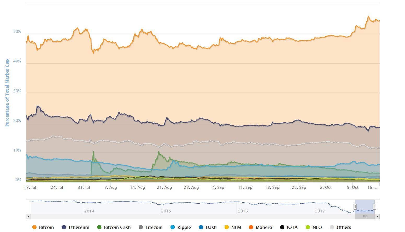 3 Month Bitcoin Dominance Chart