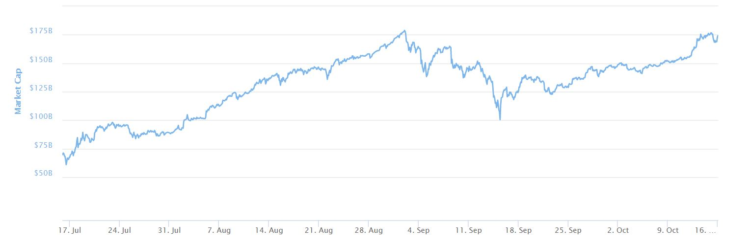 3 Month Cryptocurrency Market Cap