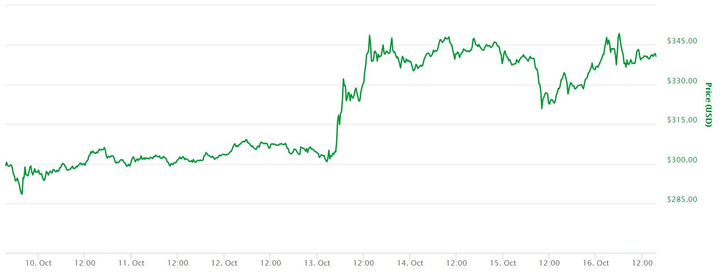 7 Day Ether Price Chart