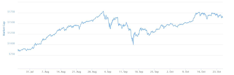 Bitcoin Gold Price Environment