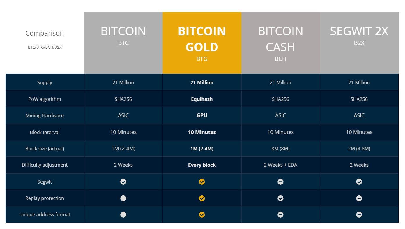Bitcoin Gold Fork Comparison