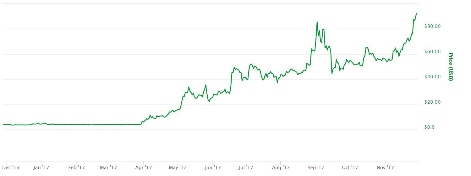 Litecoin 2017 Price Chart