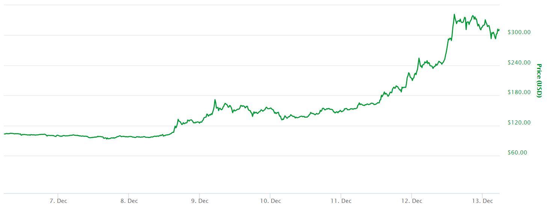 7 Day Litecoin Chart