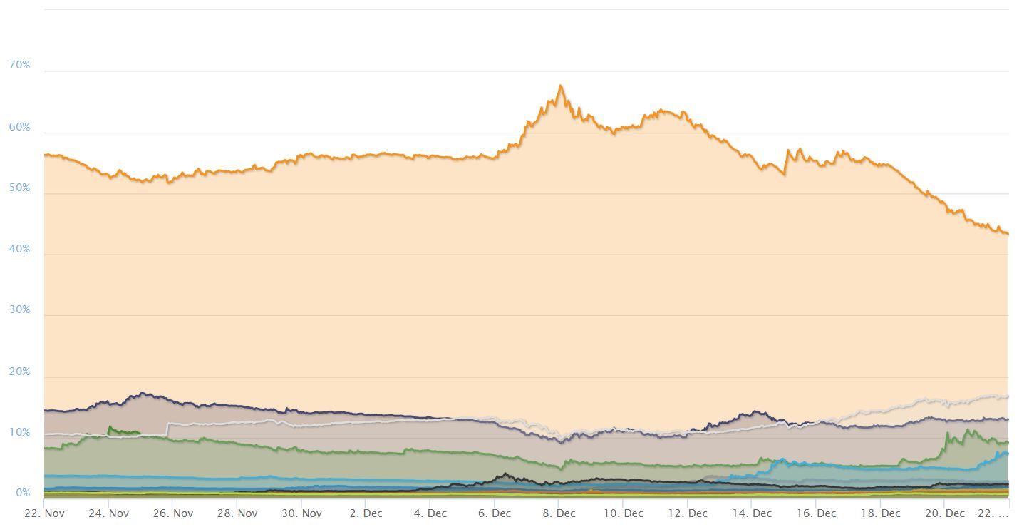 Bitcoin Dominance Plummets
