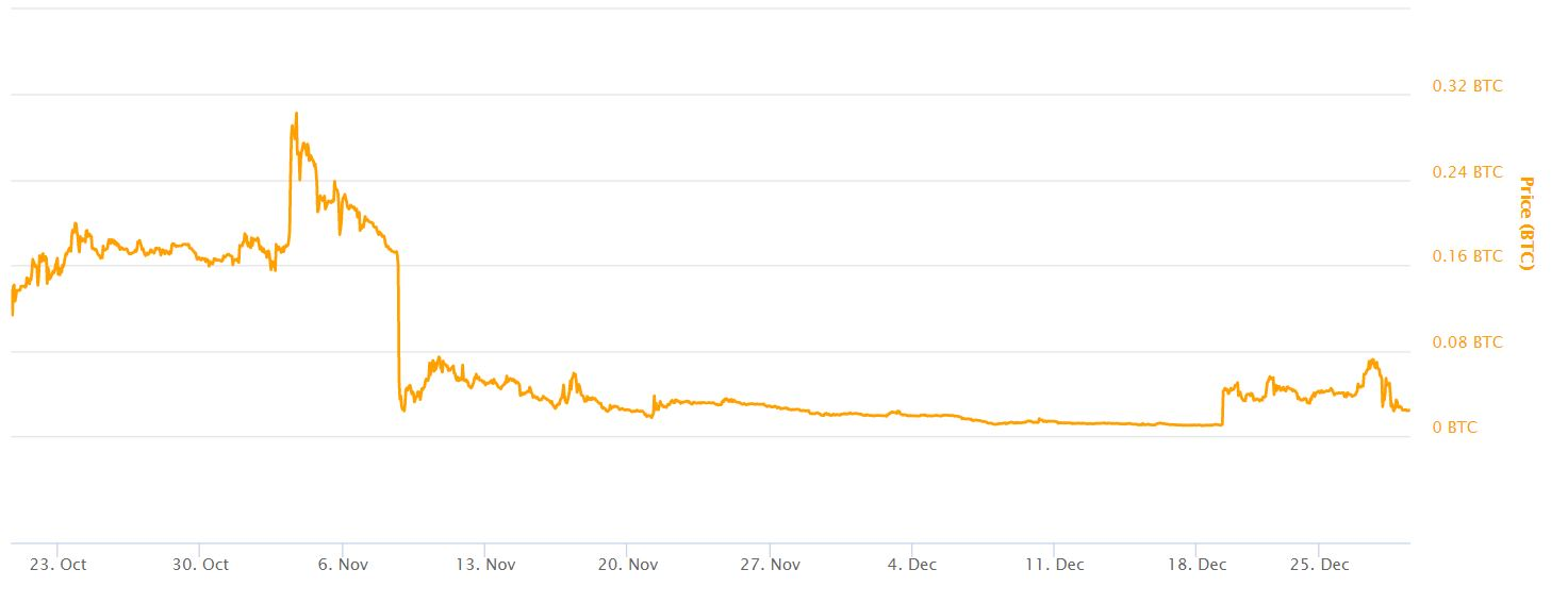 B2X Futures Coinmarketcap Chart