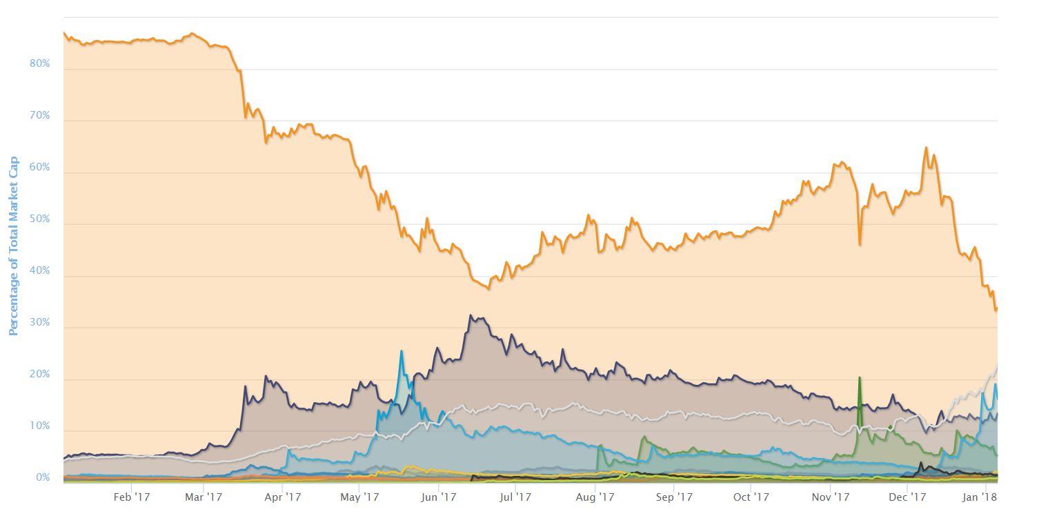 1 Year Bitcoin Dominance Chart